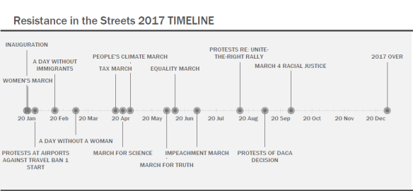 ResistanceInStreets_Timeline2