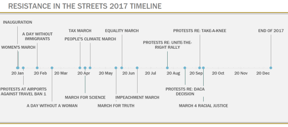 ResistanceInStreets_Timeline3