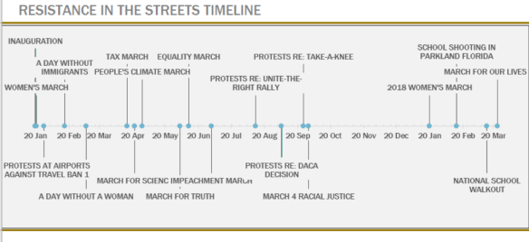 ResistanceInStreets_Timeline4