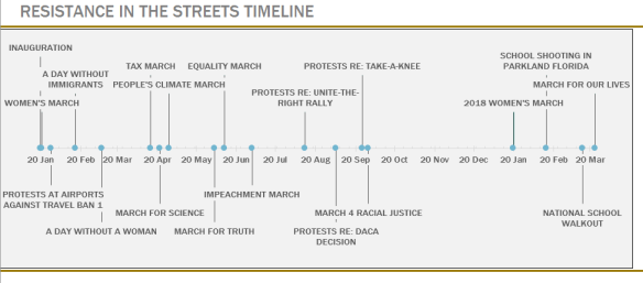 ResistanceInStreets_Timeline5