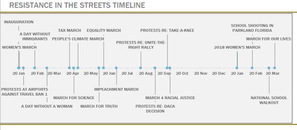 ResistanceInStreets_Timeline5