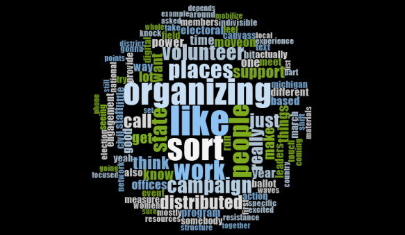 DistributedOrganizing_WordCloud